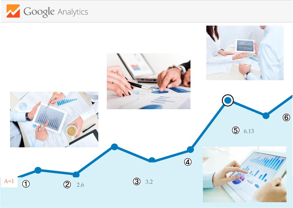 グーグルアナリティクスデータ戦略